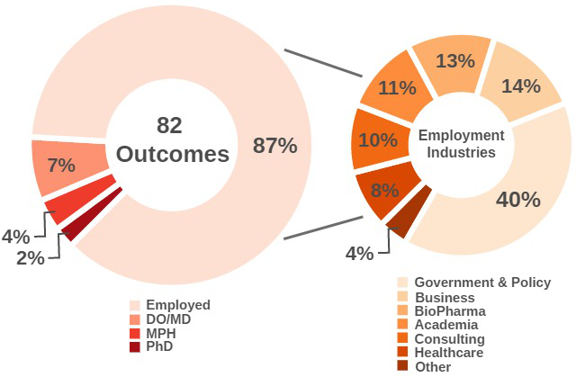 Career Placement Outcomes include 87% are employed, 7% are earning an DO/MD, 4% are earning an MPH, and 2% are earning an PhD.  Those that are employed, 40% are in government, 14% are in business, 13% are in BioPharma, 11% are in Academia, 10% are in Consulting, 8% are in Healthcare, and 4% are in other types of careers.